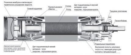 Погружной электронасос центробежного типа