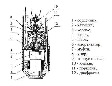 Погружной электронасос вибрационного типа