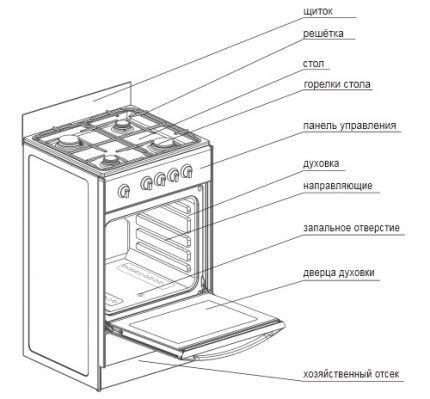 Строение газовой плиты