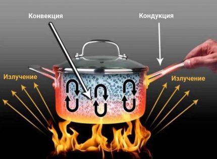 Виды передачи тепла