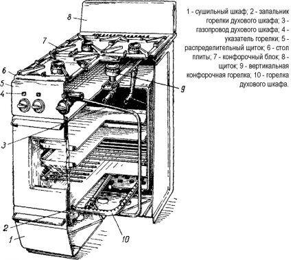Строение бытовой плиты
