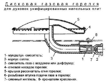 Схема газовой горелки для духовки