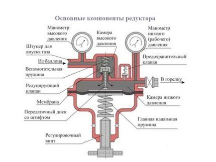 Устройство редуктора