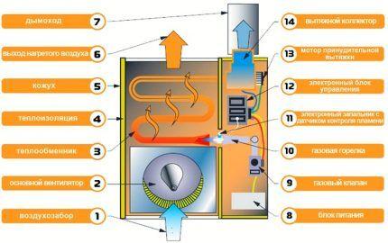 Конструктивная схема газового конвекционного обогревателя