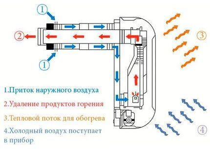 Схема и принцип действия конвектора на газу