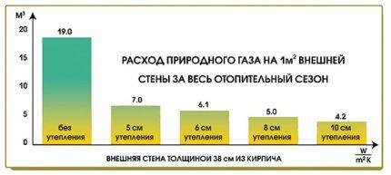 Экономия благодаря утеплению