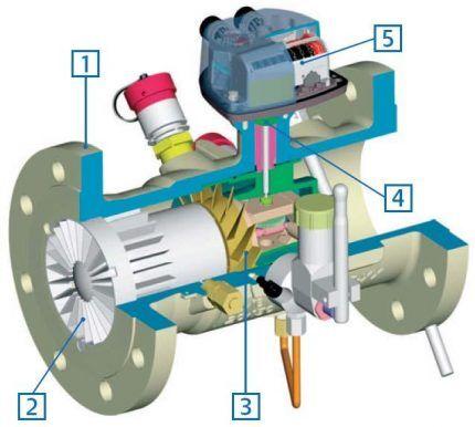 Турбинный газовый расходомер