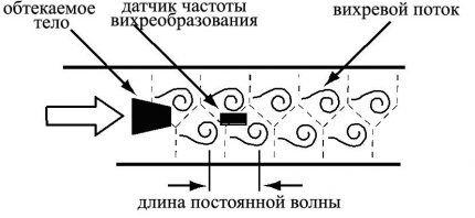 Принцип подсчета в вихревом счетчике