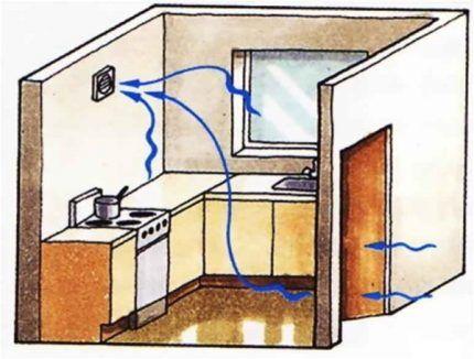 Воздухообмен в кухне с газом