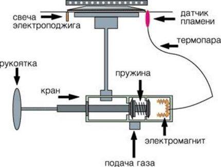 Механизм аварийного отключения газа