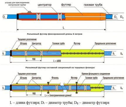 Конструкция футляров для газовой трубы