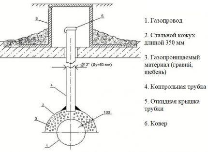 Схема установки трубки на кожух