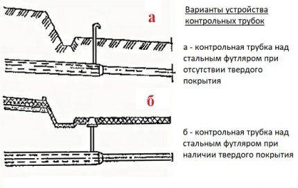 Схемы устройства контрольных трубок