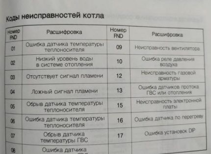 Таблица с расшифровкой ошибок