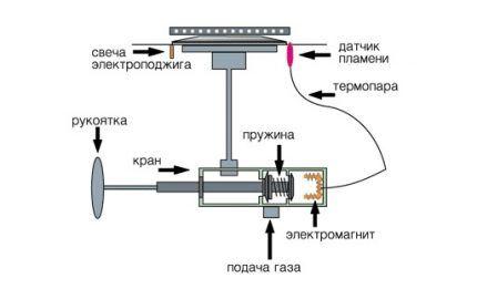Схема автоподжига газовой плиты