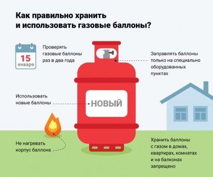 Основные правила эксплуатации газовых баллонов