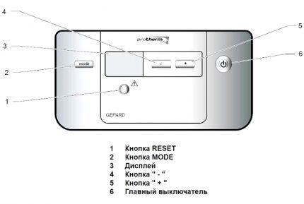 Расположение кнопок на панели управления