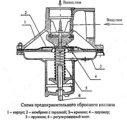 Схема клапана ПСК
