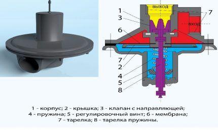 Схема сбросного предохранительного клапана