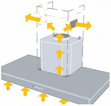 Схема воздушных потоков при работе рециркуляционной вытяжки