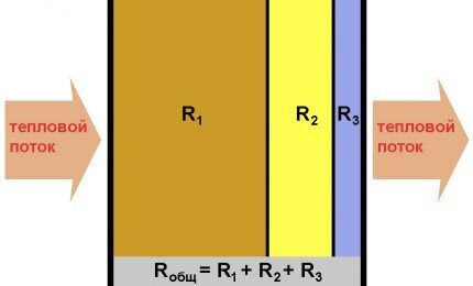 Показатель сопротивления теплопередаче многослойных материалов