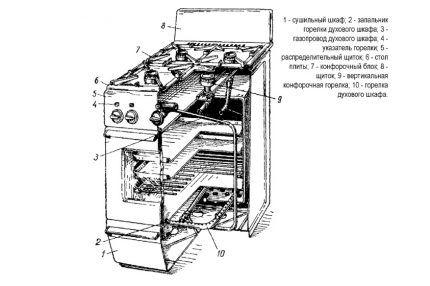 Схема строения газовой плиты