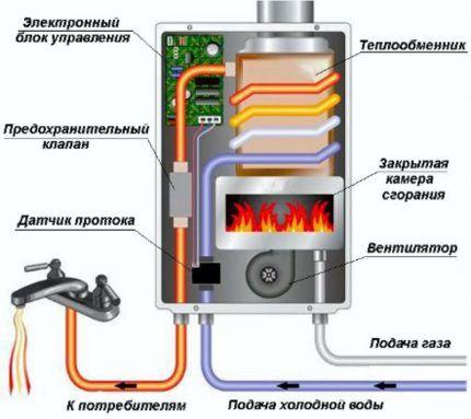 Колонка с вентилятором