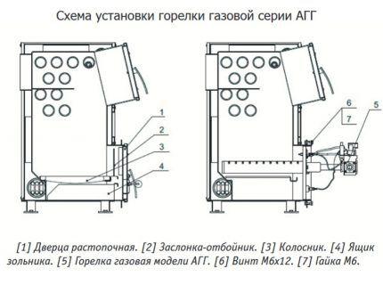 Схема установки газовой горелки в печь