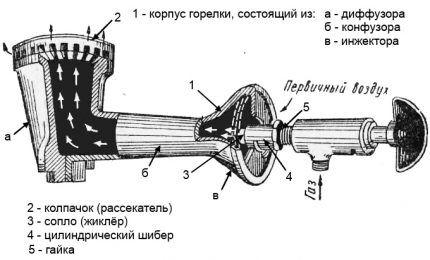Схема инжекторной горелки