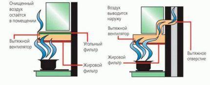 Разница между проточной и рециркуляционной вытяжкой