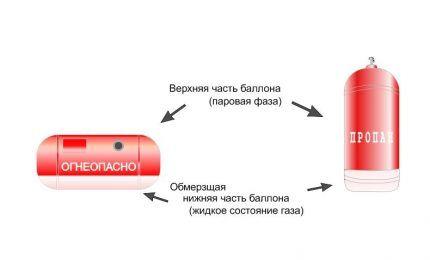 Обозначение состояния газа внутри баллона в двух положениях