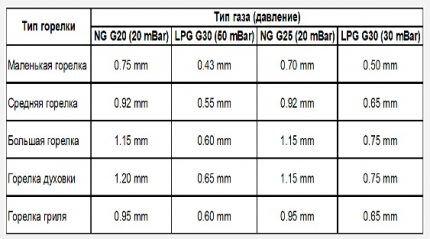 Таблица диаметров жиклеров