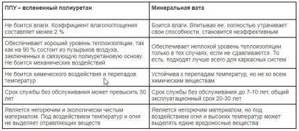 Сравнительная таблица свойств ППУ и минваты