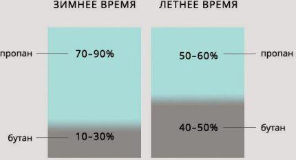 Пропорции газа летом и зимой