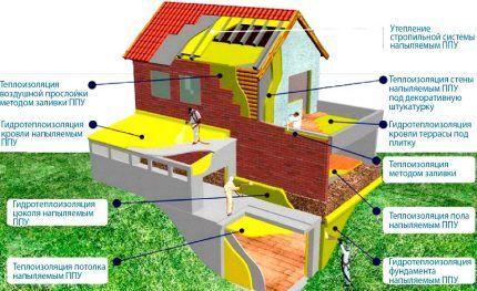 Теплоизоляция жилого дома