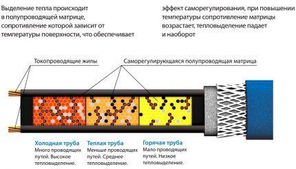 Принцип работы саморегулирующих кабелей