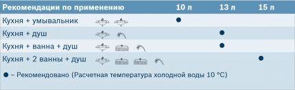 Таблица производительности колонки