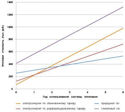 Графики затрат на отопления частного дома