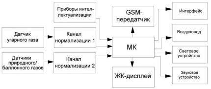 Схема измерительного прибора