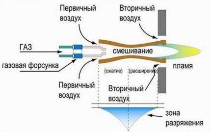 Атмосферная газовая горелка