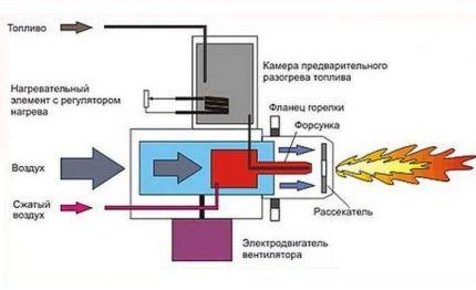 Наддувная газовая горелка