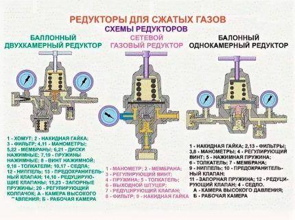 Схемы устройства редукторов для сжатых газов