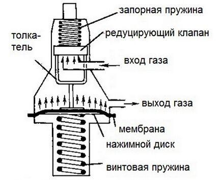 Прямой тип редуктора газовой смеси