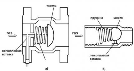 Два вида теромазапорных клапанов (с фальцевым соединением (слева) и с резьбовым (справа))