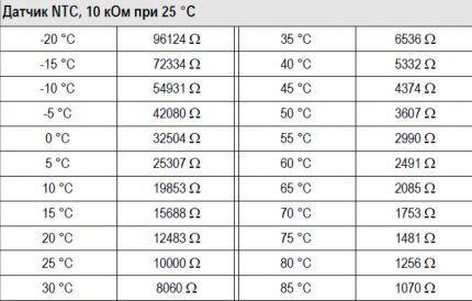 Таблица с рабочими параметрами температурных датчиков