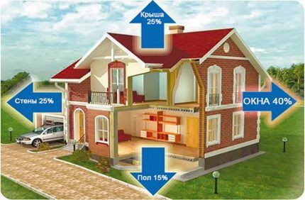 Схема распределения теплопотерь дома