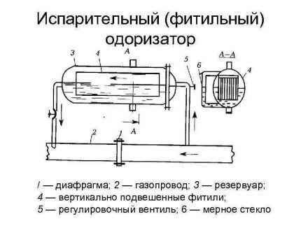 Схема испарительного одоризатора