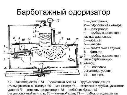 Одоризатор барботажного типа