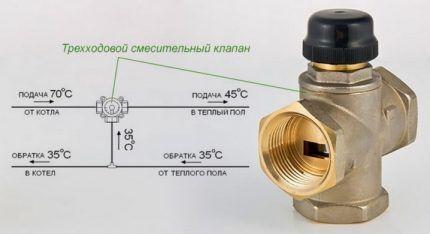 Клапан для регулировки и ограничения температуры