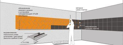 Схема расположения кухонного фартука